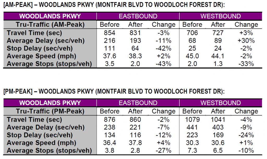 Woodlands Parkway AMPM peak